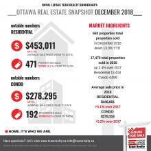 Market Snapshot:  Ottawa Real Estate December 2018