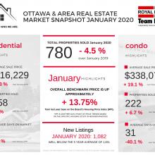 Ottawa Real Estate January 2020 Highlights and Statistics