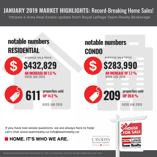 Ottawa Real Estate hightlights