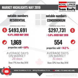 Ottawa Real Estate: May 2019 Market highlights